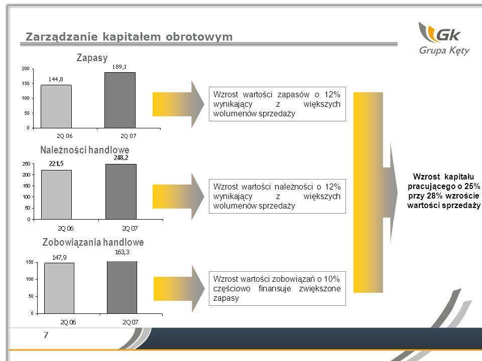 7 Zarządzanie kapitałem obrotowym Należności handlowe Zapasy Zobowiązania handlowe Wzrost wartości zobowiązań o 10% częściowo finansuje zwiększone zap