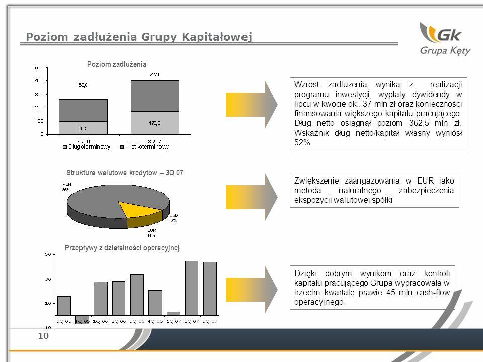 10 Poziom zadłużenia Grupy Kapitałowej Struktura walutowa kredytów – 3Q 07 Poziom zadłużenia Przepływy z działalności operacyjnej Dzięki dobrym wynikom oraz kontroli kapitału pracującego Grupa wypracowała w trzecim kwartale prawie 45 mln cash-flow operacyjnego Zwiększenie zaangażowania w EUR jako metoda naturalnego zabezpieczenia ekspozycji walutowej spółki Wzrost zadłużenia wynika z realizacji programu inwestycji, wypłaty dywidendy w lipcu w kwocie ok..