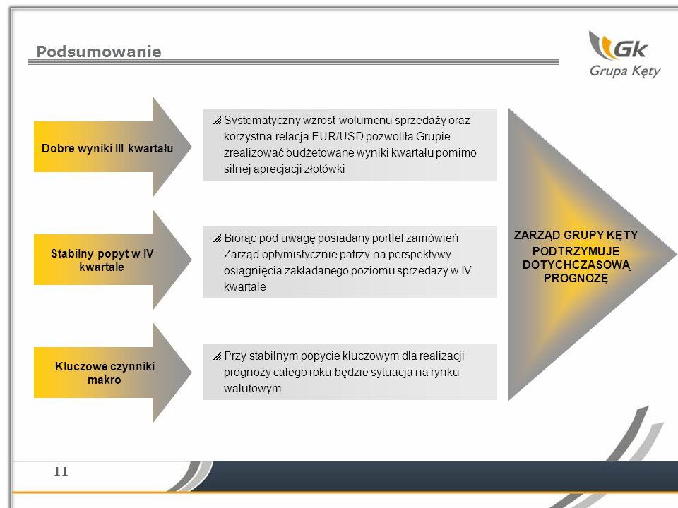 11 Podsumowanie Systematyczny wzrost wolumenu sprzedaży oraz korzystna relacja EUR/USD pozwoliła Grupie zrealizować budżetowane wyniki kwartału pomimo silnej aprecjacji złotówki Biorąc pod uwagę posiadany portfel zamówień Zarząd optymistycznie patrzy na perspektywy osiągnięcia zakładanego poziomu sprzedaży w IV kwartale Przy stabilnym popycie kluczowym dla realizacji prognozy całego roku będzie sytuacja na rynku walutowym Dobre wyniki III kwartału Kluczowe czynniki makro Stabilny popyt w IV kwartale ZARZĄD GRUPY KĘTY PODTRZYMUJE DOTYCHCZASOWĄ PROGNOZĘ