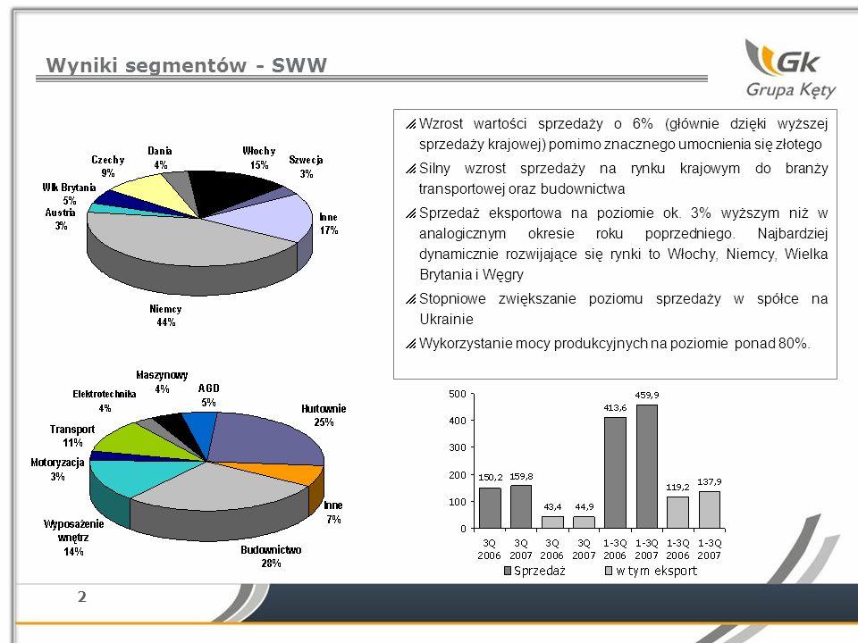 2 Wyniki segmentów - SWW Wzrost wartości sprzedaży o 6% (głównie dzięki wyższej sprzedaży krajowej) pomimo znacznego umocnienia się złotego Silny wzrost sprzedaży na rynku krajowym do branży transportowej oraz budownictwa Sprzedaż eksportowa na poziomie ok.