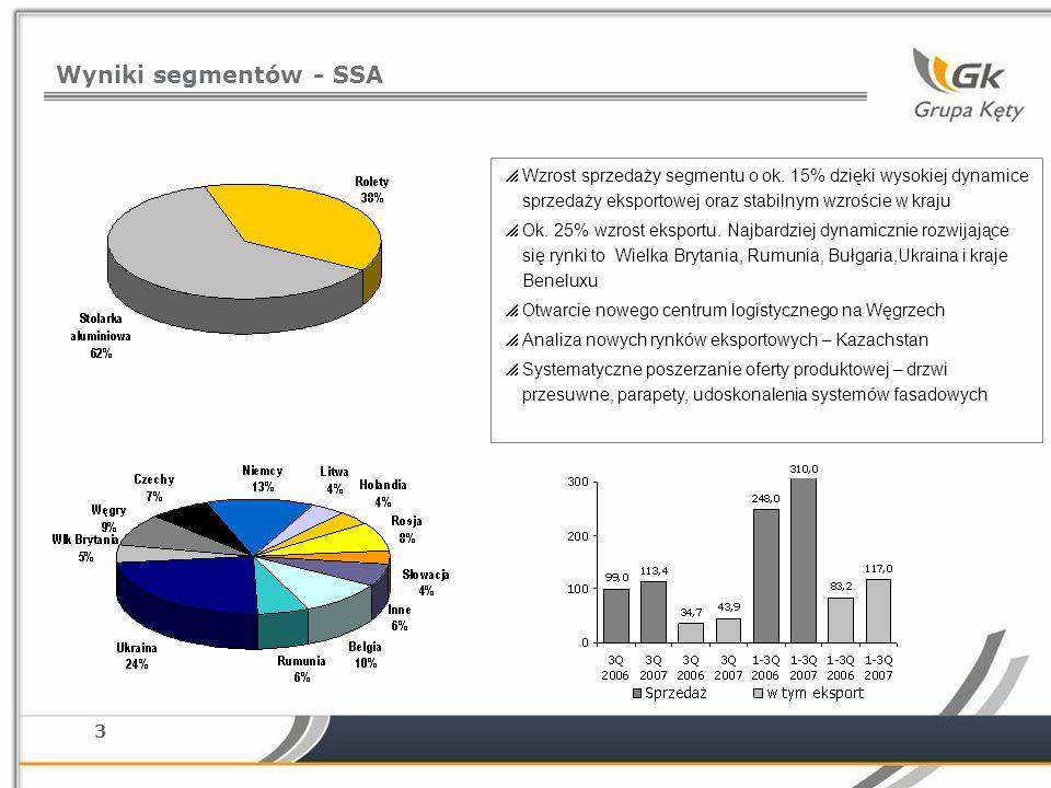 3 Wyniki segmentów - SSA Wzrost sprzedaży segmentu o ok.