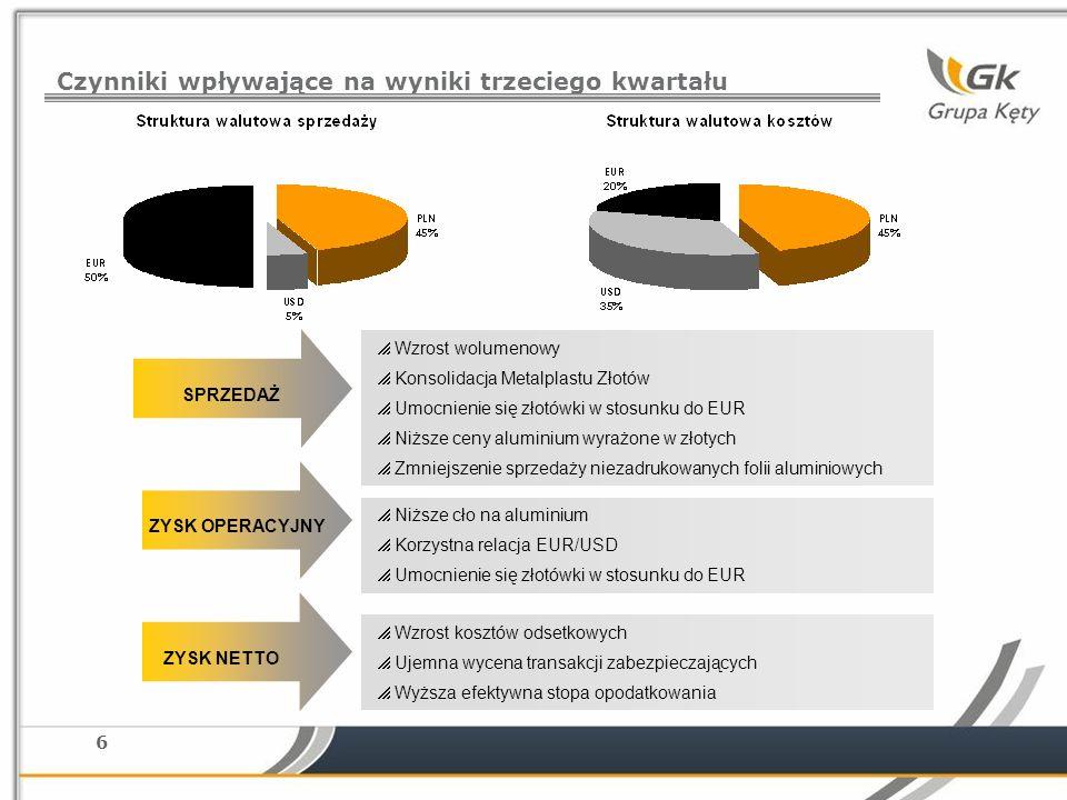 6 Czynniki wpływające na wyniki trzeciego kwartału Wzrost wolumenowy Konsolidacja Metalplastu Złotów Umocnienie się złotówki w stosunku do EUR Niższe ceny aluminium wyrażone w złotych Zmniejszenie sprzedaży niezadrukowanych folii aluminiowych Niższe cło na aluminium Korzystna relacja EUR/USD Umocnienie się złotówki w stosunku do EUR Wzrost kosztów odsetkowych Ujemna wycena transakcji zabezpieczających Wyższa efektywna stopa opodatkowania SPRZEDAŻ ZYSK NETTO ZYSK OPERACYJNY