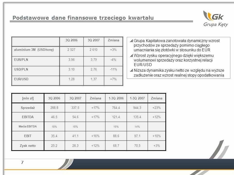 7 Podstawowe dane finansowe trzeciego kwartału 3Q 20063Q 2007Zmiana aluminium 3M (USD/tonę)2 5272 610+3% EUR/PLN3,963,79-4% USD/PLN3,102,76-11% EUR/USD1,281,37+7% [mln zł]3Q 20063Q 2007Zmiana1-3Q 20061-3Q 2007Zmiana Sprzedaż288,8337,5+17%764,4944,3+23% EBITDA46,554,6+17%121,4135,4+12% Marża EBITDA16% 14% EBIT35,441,1+16%88,697,1+10% Zysk netto25,228,3+12%68,770,5+3% Grupa Kapitałowa zanotowała dynamiczny wzrost przychodów ze sprzedaży pomimo ciągłego umacniania się złotówki w stosunku do EUR Wzrost zysku operacyjnego dzięki większemu wolumenowi sprzedaży oraz korzystnej relacji EUR/USD Niższa dynamika zysku netto ze względu na wyższe zadłużenie oraz wzrost realnej stopy opodatkowania