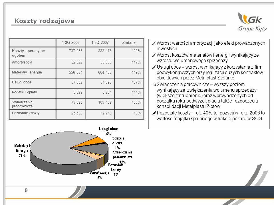 8 Koszty rodzajowe Wzrost wartości amortyzacji jako efekt prowadzonych inwestycji Wzrost kosztów materiałów i energii wynikający ze wzrostu wolumenowego sprzedaży Usługi obce – wzrost wynikający z korzystania z firm podwykonawczych przy realizacji dużych kontraktów obiektowych przez Metalplast Stolarkę Świadczenia pracownicze – wyższy poziom wynikający ze zwiększenia wolumenu sprzedaży (większe zatrudnienie) oraz wprowadzonych od początku roku podwyżek płac a także rozpoczęcia konsolidacji Metalplastu Złotów Pozostałe koszty – ok.