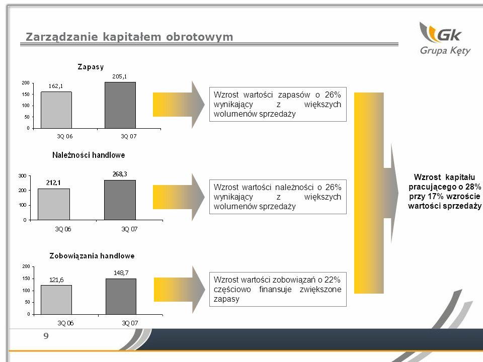 9 Zarządzanie kapitałem obrotowym Wzrost wartości zobowiązań o 22% częściowo finansuje zwiększone zapasy Wzrost wartości należności o 26% wynikający z większych wolumenów sprzedaży Wzrost wartości zapasów o 26% wynikający z większych wolumenów sprzedaży Wzrost kapitału pracującego o 28% przy 17% wzroście wartości sprzedaży