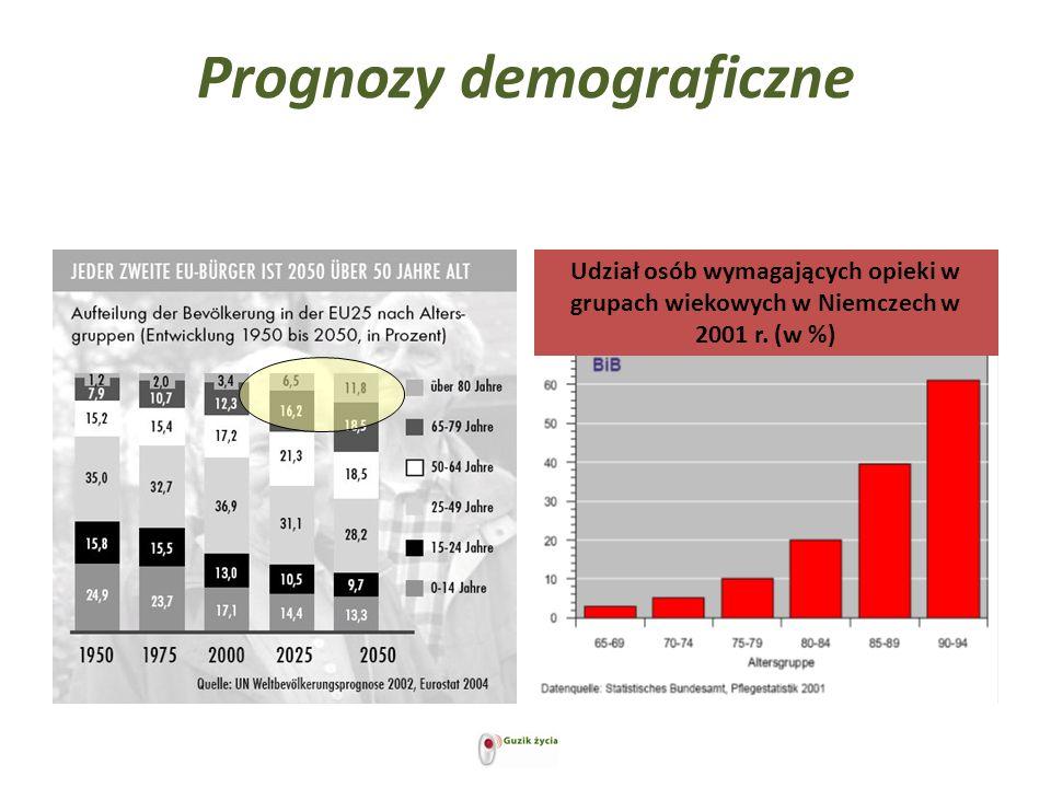 Prognozy demograficzne Udział osób wymagających opieki w grupach wiekowych w Niemczech w 2001 r. (w %)