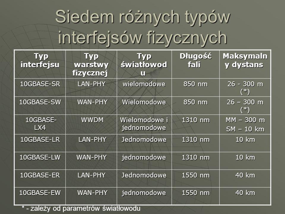 Siedem różnych typów interfejsów fizycznych Typ interfejsu Typ interfejsu Typ warstwy fizycznej Typ warstwy fizycznej Typ światłowod u Typ światłowod