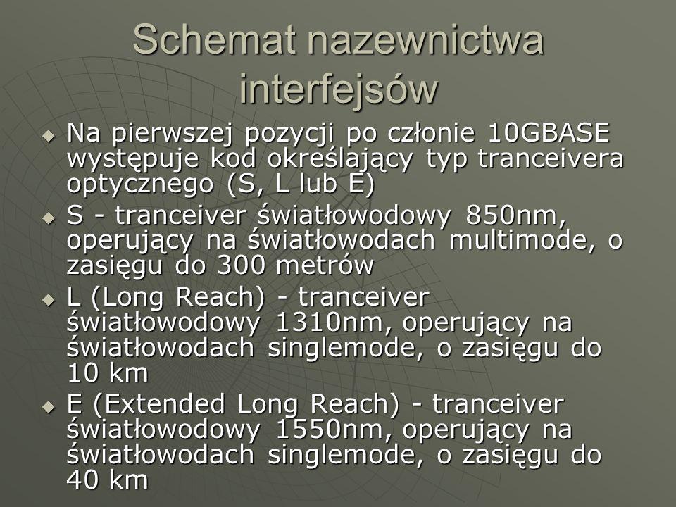 Schemat nazewnictwa interfejsów Kolejna litera określa parametry określające m.in.
