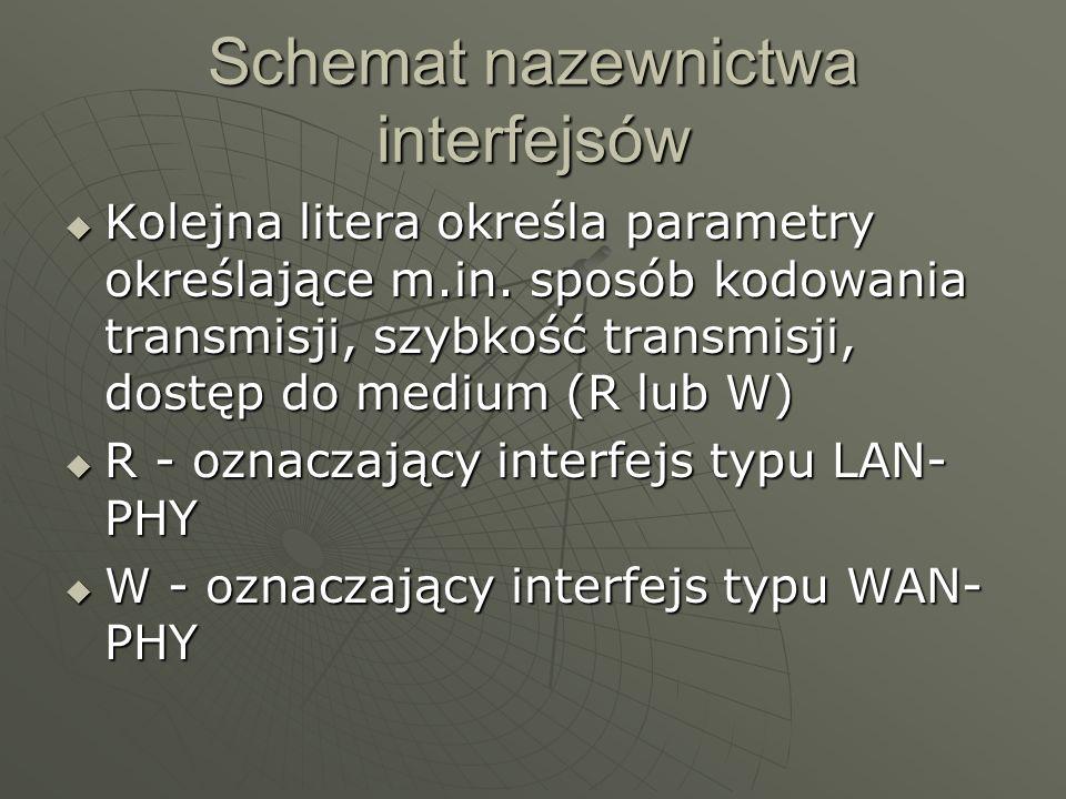 Schemat nazewnictwa interfejsów Kolejna litera określa parametry określające m.in. sposób kodowania transmisji, szybkość transmisji, dostęp do medium