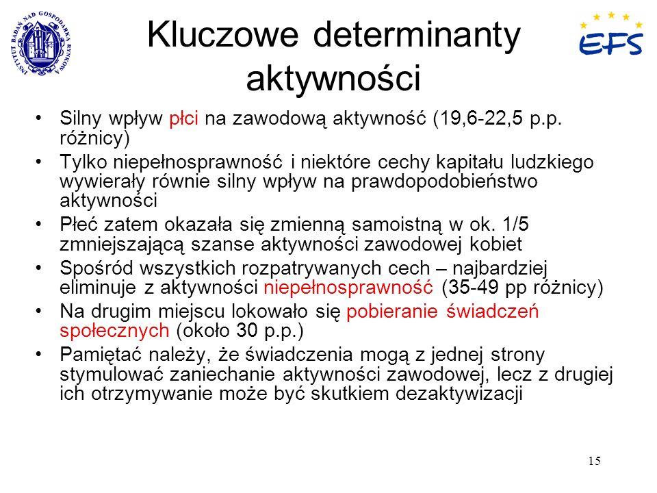 15 Kluczowe determinanty aktywności Silny wpływ płci na zawodową aktywność (19,6-22,5 p.p. różnicy) Tylko niepełnosprawność i niektóre cechy kapitału