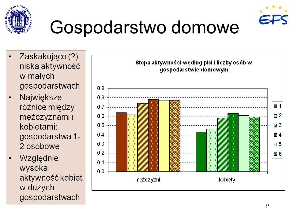 9 Gospodarstwo domowe Zaskakująco (?) niska aktywność w małych gospodarstwach Największe różnice między mężczyznami i kobietami: gospodarstwa 1- 2 oso