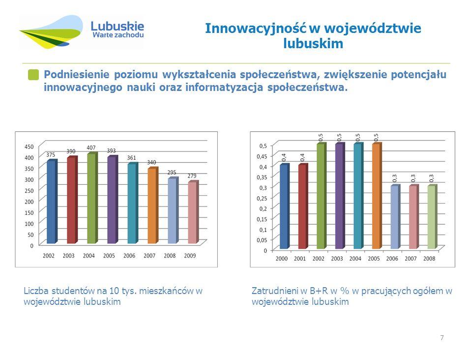 7 Podniesienie poziomu wykształcenia społeczeństwa, zwiększenie potencjału innowacyjnego nauki oraz informatyzacja społeczeństwa. Zatrudnieni w B+R w