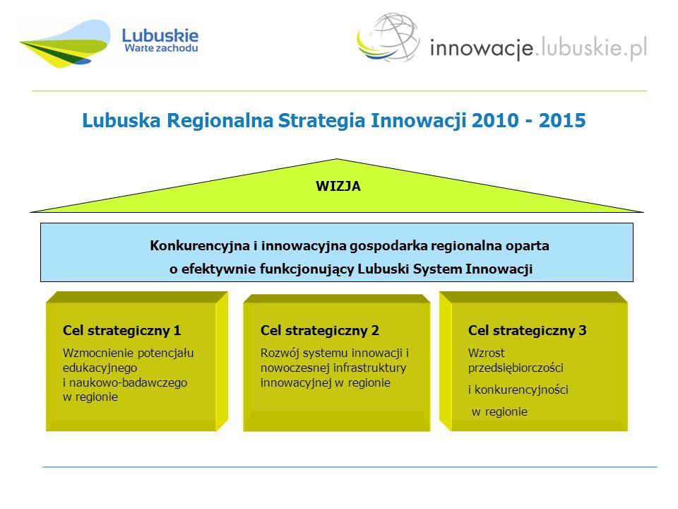 Lubuska Regionalna Strategia Innowacji 2010 - 2015 WIZJA Konkurencyjna i innowacyjna gospodarka regionalna oparta o efektywnie funkcjonujący Lubuski System Innowacji Cel strategiczny 1 Wzmocnienie potencjału edukacyjnego i naukowo-badawczego w regionie Cel strategiczny 2 Rozwój systemu innowacji i nowoczesnej infrastruktury innowacyjnej w regionie Cel strategiczny 3 Wzrost przedsiębiorczości i konkurencyjności w regionie