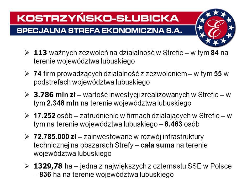 113 ważnych zezwoleń na działalność w Strefie – w tym 84 na terenie województwa lubuskiego 74 firm prowadzących działalność z zezwoleniem – w tym 55 w