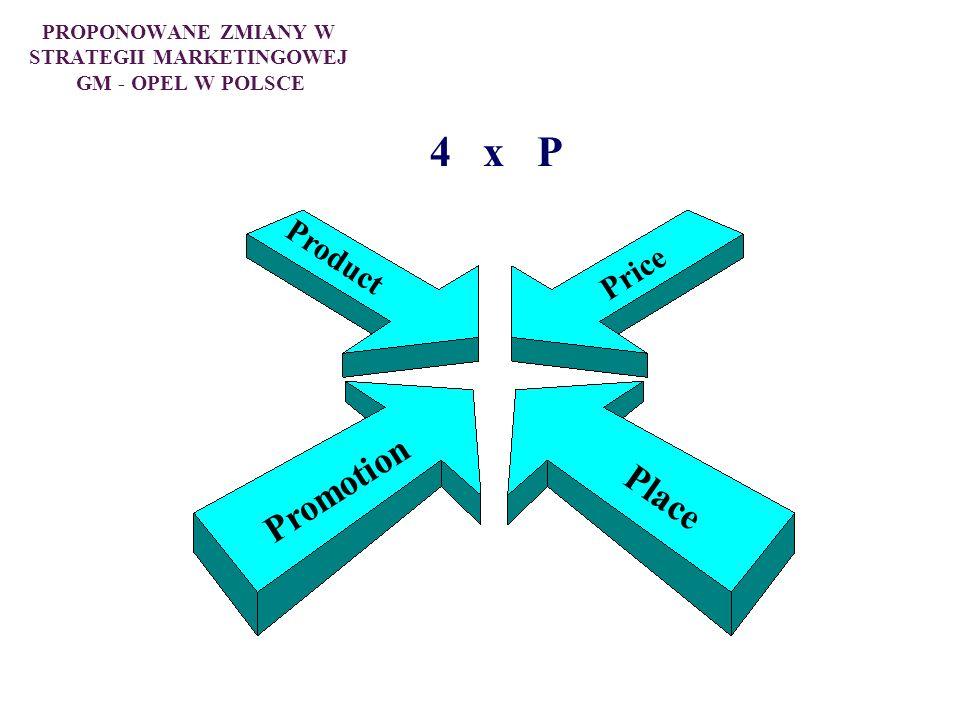 PROPONOWANE ZMIANY W STRATEGII MARKETINGOWEJ GM - OPEL W POLSCE 4 x P Promotion Price Place Product