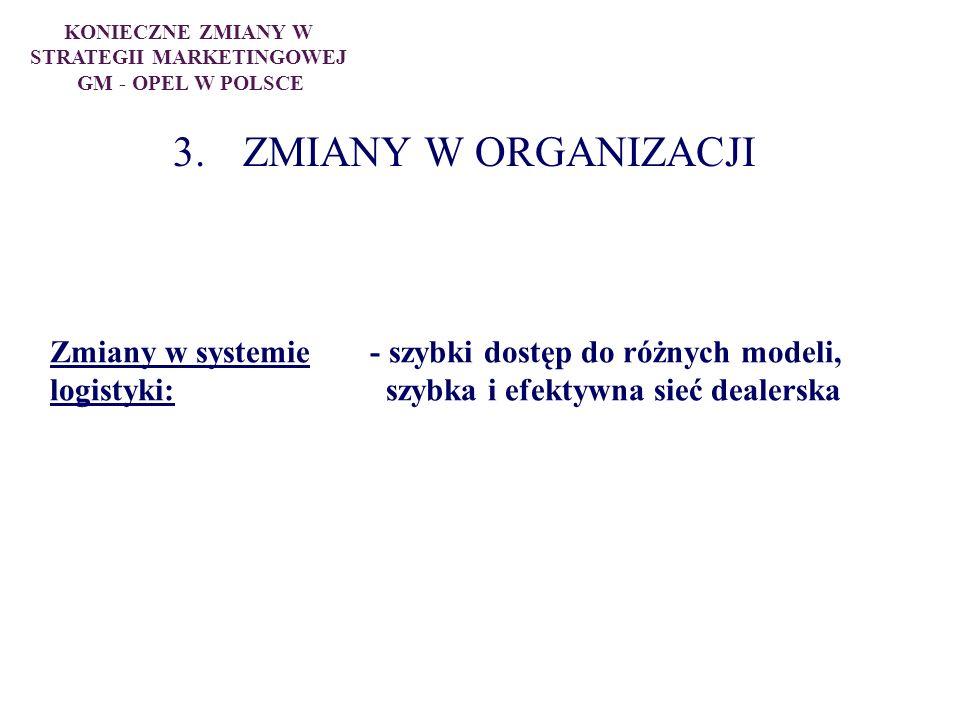 3. ZMIANY W ORGANIZACJI Zmiany w systemie- szybki dostęp do różnych modeli, logistyki: szybka i efektywna sieć dealerska KONIECZNE ZMIANY W STRATEGII