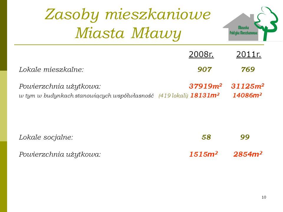 Zasoby mieszkaniowe Miasta Mławy Lokale mieszkalne: 907 769 Powierzchnia użytkowa: 37919m 2 31125m 2 w tym w budynkach stanowiących współwłasność (419
