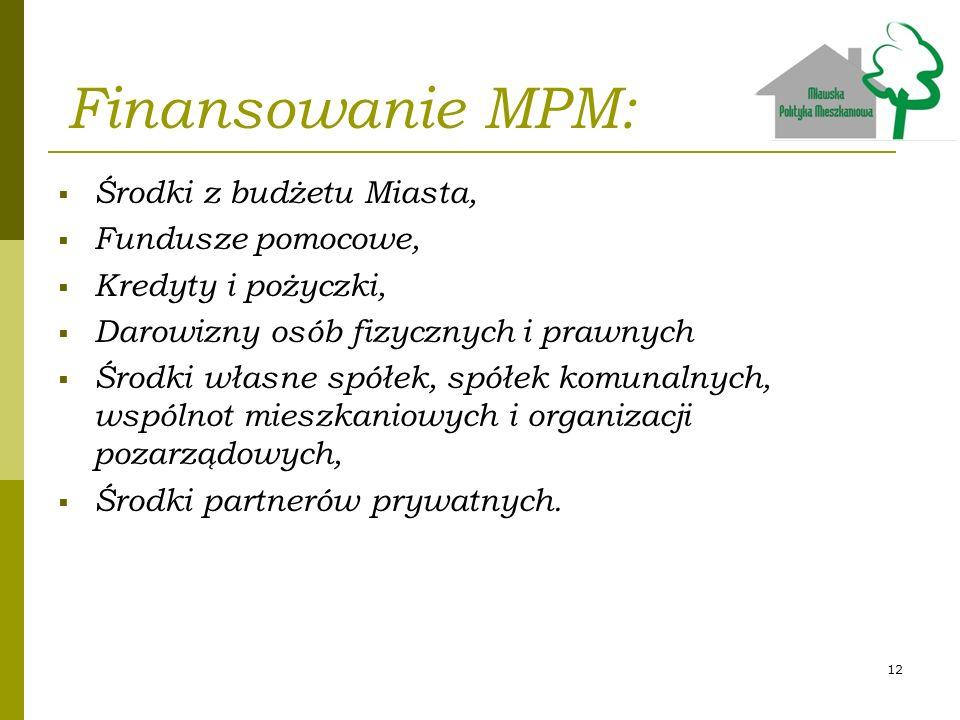 Finansowanie MPM: Środki z budżetu Miasta, Fundusze pomocowe, Kredyty i pożyczki, Darowizny osób fizycznych i prawnych Środki własne spółek, spółek ko