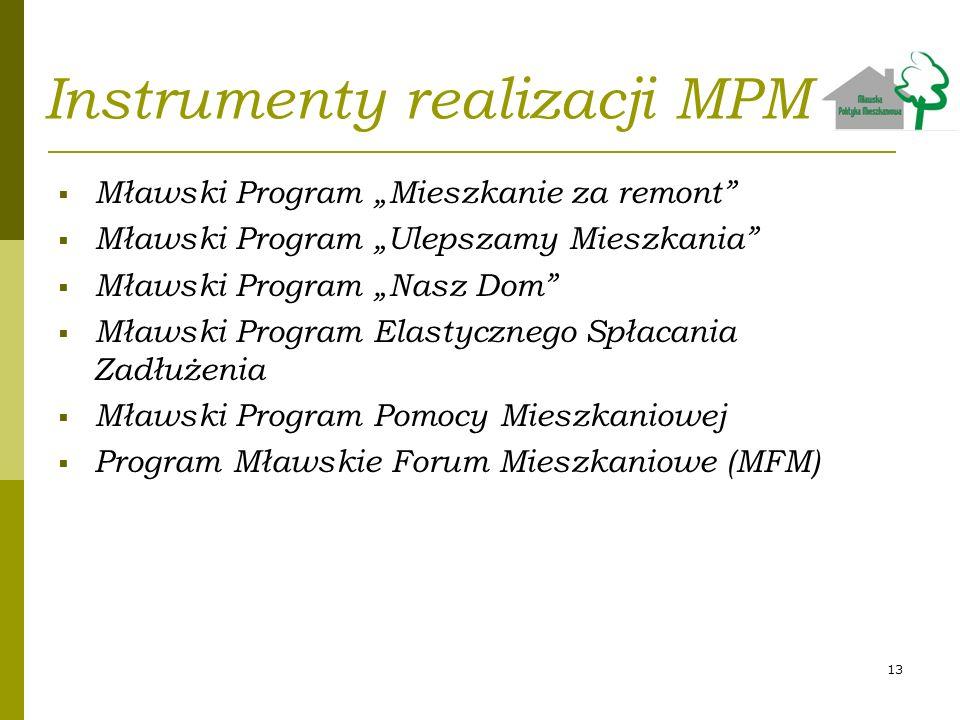 Instrumenty realizacji MPM Mławski Program Mieszkanie za remont Mławski Program Ulepszamy Mieszkania Mławski Program Nasz Dom Mławski Program Elastycz