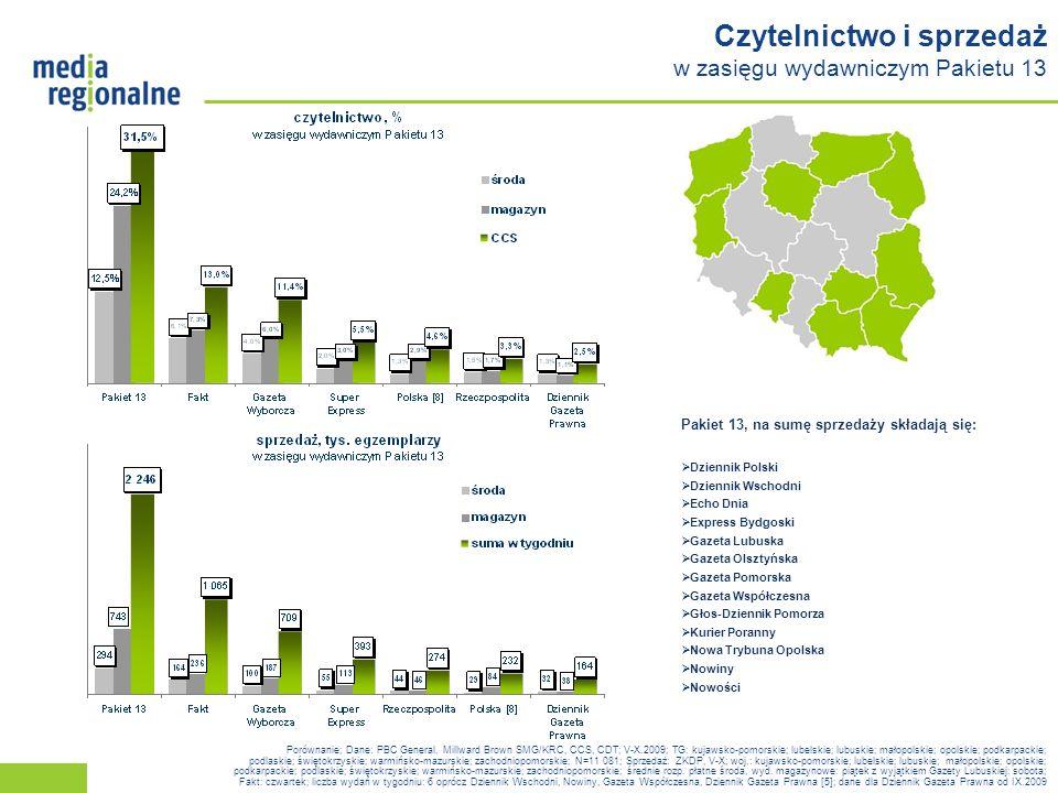 Czytelnictwo i sprzedaż w zasięgu wydawniczym Pakietu 13 Porównanie; Dane: PBC General, Millward Brown SMG/KRC, CCS, CDT; V-X.2009; TG: kujawsko-pomorskie; lubelskie; lubuskie; małopolskie; opolskie; podkarpackie; podlaskie; świętokrzyskie; warmińsko-mazurskie; zachodniopomorskie; N=11 081; Sprzedaż: ZKDP, V-X; woj.: kujawsko-pomorskie; lubelskie; lubuskie; małopolskie; opolskie; podkarpackie; podlaskie; świętokrzyskie; warmińsko-mazurskie; zachodniopomorskie; średnie rozp.