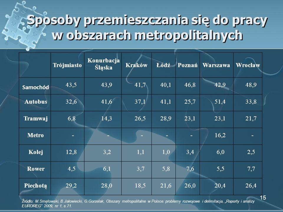Sposoby przemieszczania się do pracy w obszarach metropolitalnych 15 Trójmiasto Konurbacja Śląska KrakówŁódźPoznańWarszawaWrocław Samochód 43,543,941,