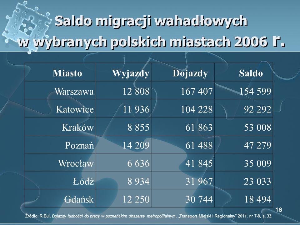 Saldo migracji wahadłowych w wybranych polskich miastach 2006 r. 16 MiastoWyjazdyDojazdySaldo Warszawa12 808167 407154 599 Katowice11 936104 22892 292