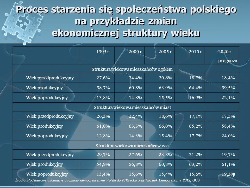 Proces starzenia się społeczeństwa polskiego na przykładzie zmian ekonomicznej struktury wieku 17 1995 r.2000 r.2005 r.2010 r. 2020 r. prognoza Strukt