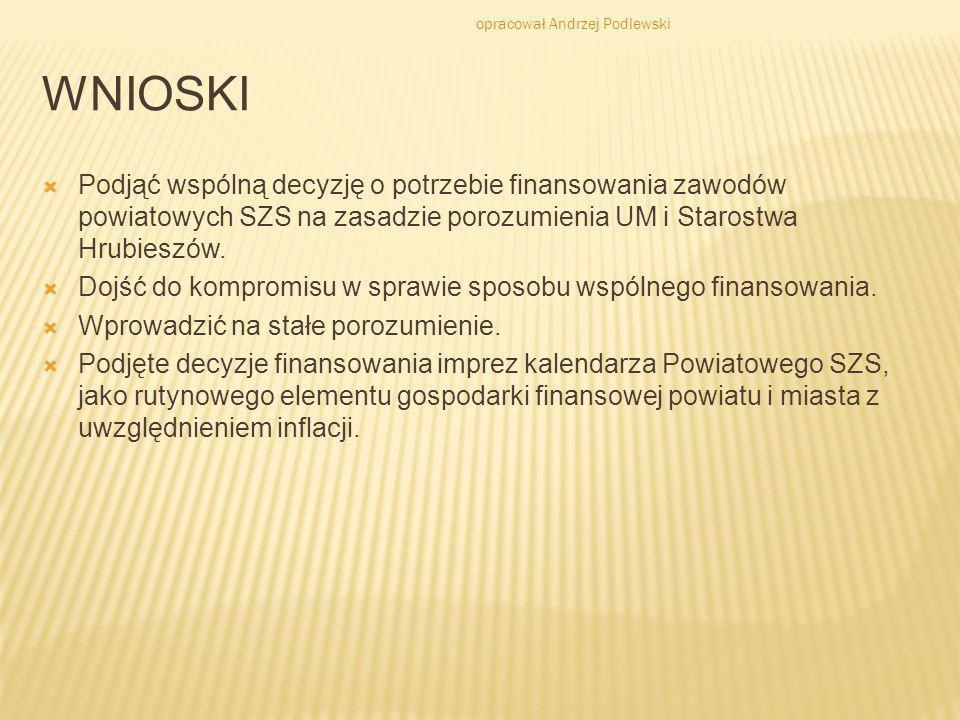 WNIOSKI Podjąć wspólną decyzję o potrzebie finansowania zawodów powiatowych SZS na zasadzie porozumienia UM i Starostwa Hrubieszów. Dojść do kompromis
