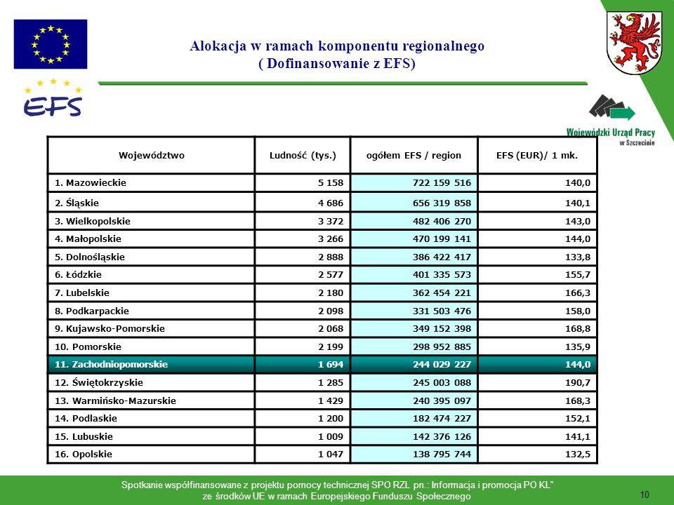Spotkanie współfinansowane z projektu pomocy technicznej SPO RZL pn.: Informacja i promocja PO KL ze środków UE w ramach Europejskiego Funduszu Społecznego 11 Alokacje w ramach priorytetów ( Dofinansowanie z EFS) Priorytety realizowane na szczeblu centralnym: PriorytetyAlokacjaŚrodki finansowe Priorytet I Zatrudnienie i integracja społeczna4,43% 430 260 954 Priorytet II Rozwój zasobów ludzkich i potencjału adaptacyjnego przedsiębiorstw 5,89% 571 453 918 Priorytet III Wysoka jakość systemu oświaty12,75%1 237 800 828 Priorytet IV Szkolnictwo wyższe i nauka8,41% 816 311 813 Priorytet V Dobre rządzenie5,35% 519 225 980 Priorytet VI Profilaktyka, promocja i poprawa stanu zdrowia ludności w wieku produkcyjnym 0,93% 89 856 202 Razem37,76%3 664 909 695
