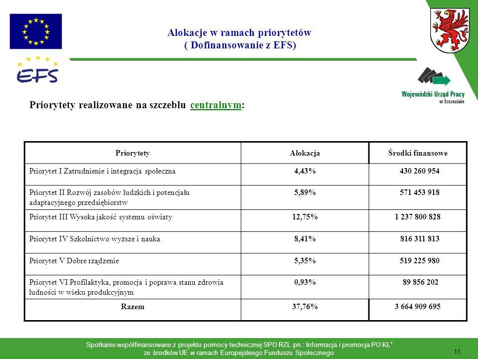 Spotkanie współfinansowane z projektu pomocy technicznej SPO RZL pn.: Informacja i promocja PO KL ze środków UE w ramach Europejskiego Funduszu Społecznego 12 PriorytetyAlokacja Kwota dla województwa (2007-2013) Priorytet VII Rynek pracy otwarty dla wszystkich oraz promocja integracji społecznej 32,40%135 729 318 EUR Priorytet VIII Regionalne kadry gospodarki 13,91% 58 275 794 EUR Priorytet IX Rozwój wykształcenia i kompetencji w regionach 9,66%40 480 844 EUR Priorytet X Partnerstwo na rzecz rozwoju obszarów wiejskich 2,28% 9 543 270 EUR Razem58,25 %244 029 227 EUR Priorytety realizowane na szczeblu regionalnym: Alokacje w ramach priorytetów ( Dofinansowanie z EFS)