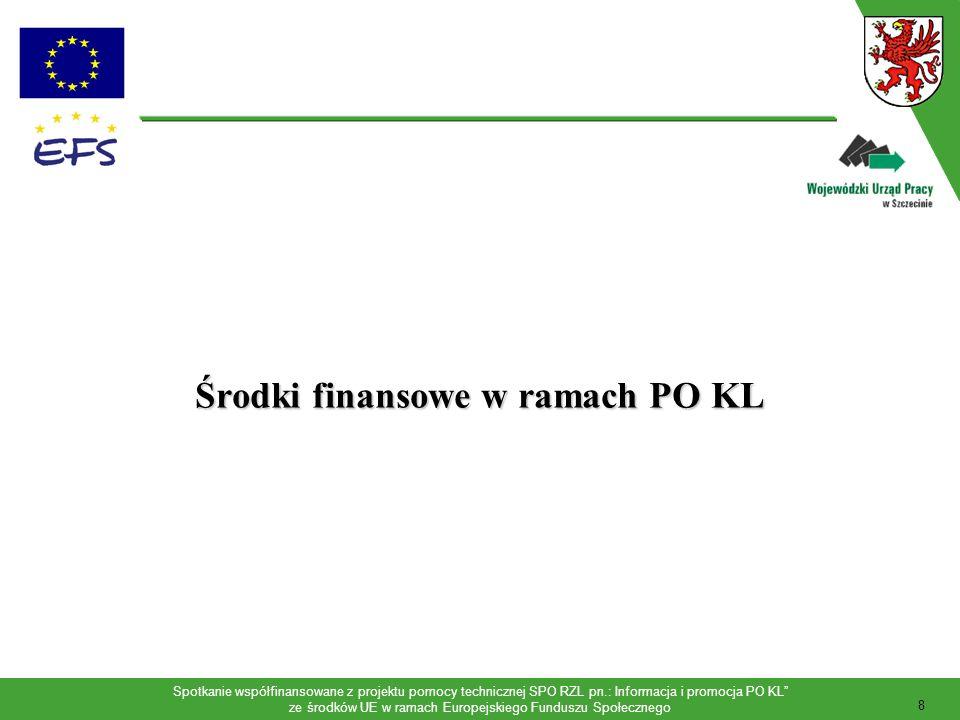 Spotkanie współfinansowane z projektu pomocy technicznej SPO RZL pn.: Informacja i promocja PO KL ze środków UE w ramach Europejskiego Funduszu Społecznego 9 Podział środków finansowych w ramach PO KL (wkład EFS) Komponent centralny: 40 % - 3 656 mln.
