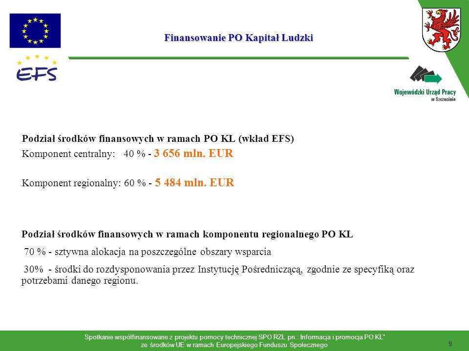 Spotkanie współfinansowane z projektu pomocy technicznej SPO RZL pn.: Informacja i promocja PO KL ze środków UE w ramach Europejskiego Funduszu Społecznego 10 Alokacja w ramach komponentu regionalnego ( Dofinansowanie z EFS) WojewództwoLudność (tys.)ogółem EFS / regionEFS (EUR)/ 1 mk.