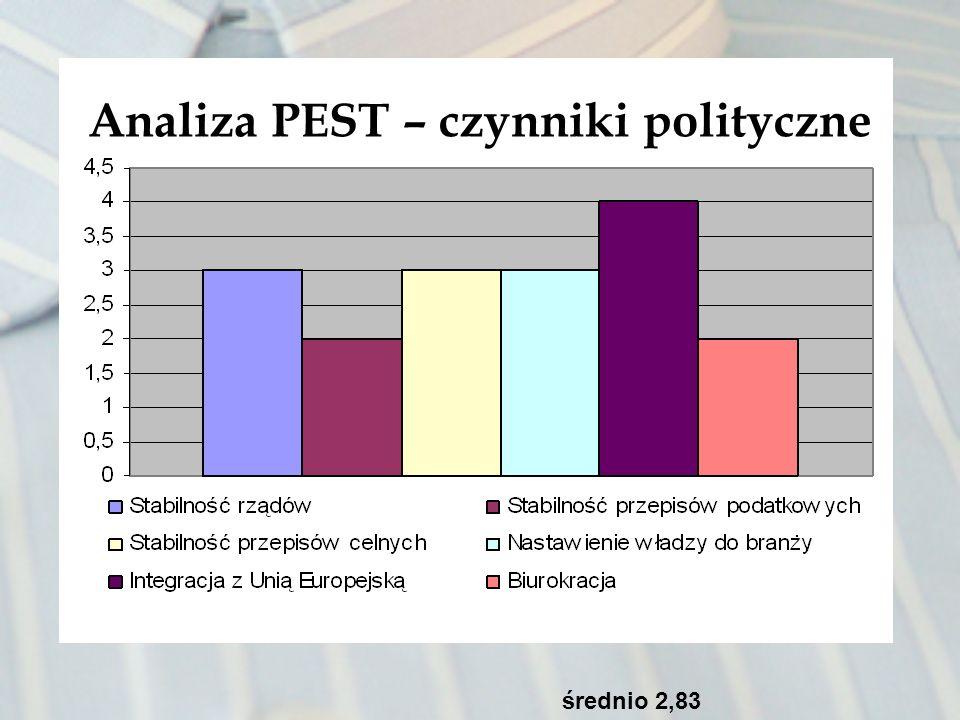 Analiza PEST – czynniki polityczne średnio 2,83