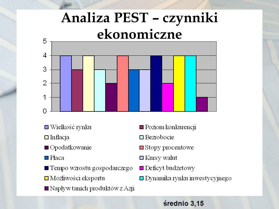 Analiza PEST – czynniki ekonomiczne średnio 3,15