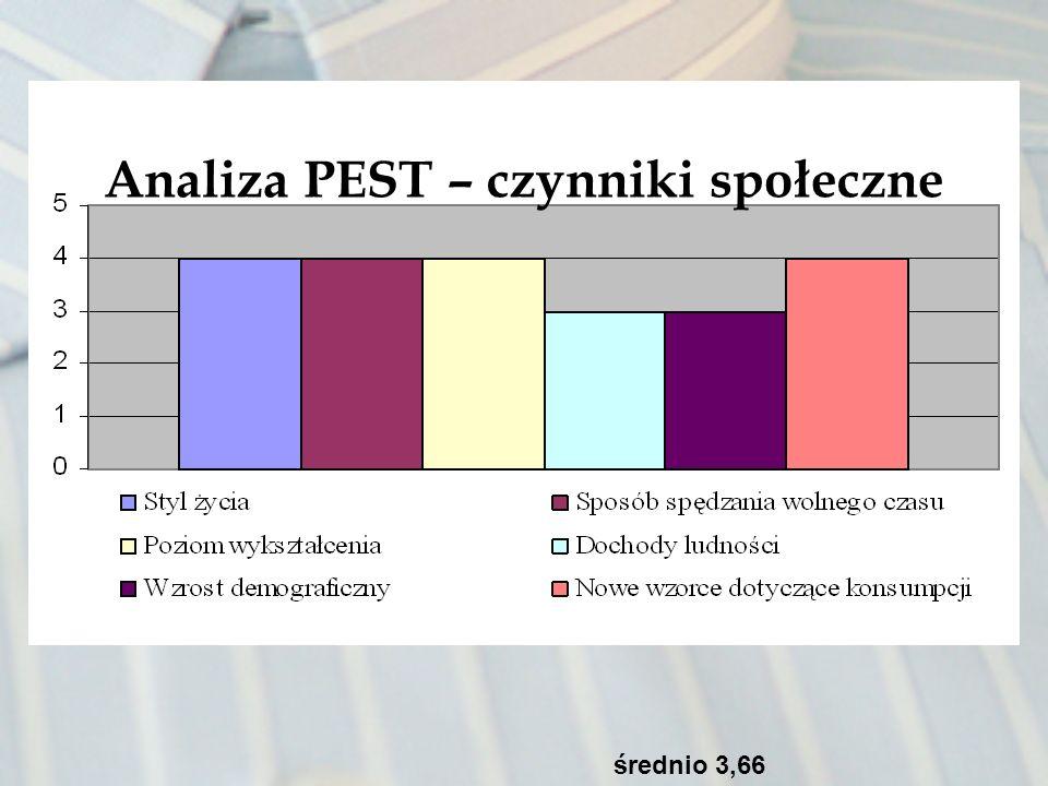 Analiza PEST – czynniki społeczne średnio 3,66