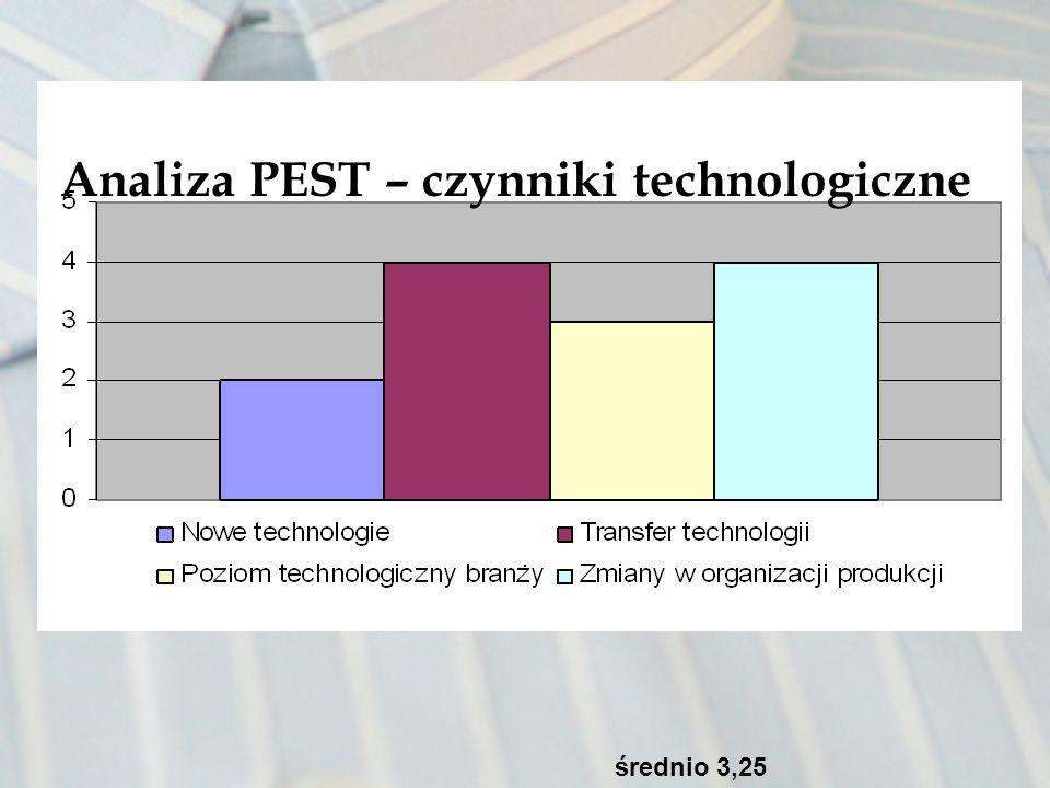 Analiza PEST – czynniki technologiczne średnio 3,25