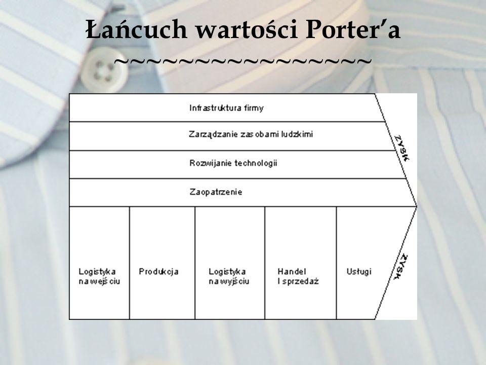 Łańcuch wartości Portera ~~~~~~~~~~~~~~~~