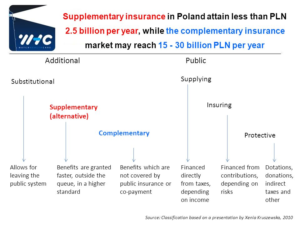 Supplementary insurance in Poland attain less than PLN 2.5 billion per year, while the complementary insurance market may reach 15 - 30 billion PLN pe