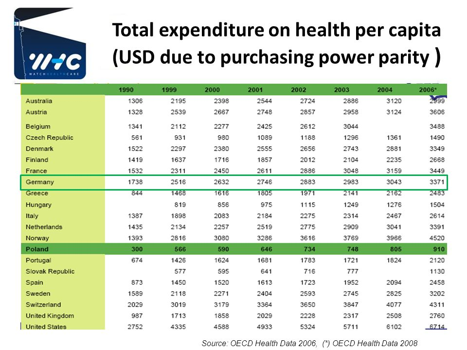 Total expenditure on health per capita (USD due to purchasing power parity ) Source: OECD Health Data 2006, (*) OECD Health Data 2008
