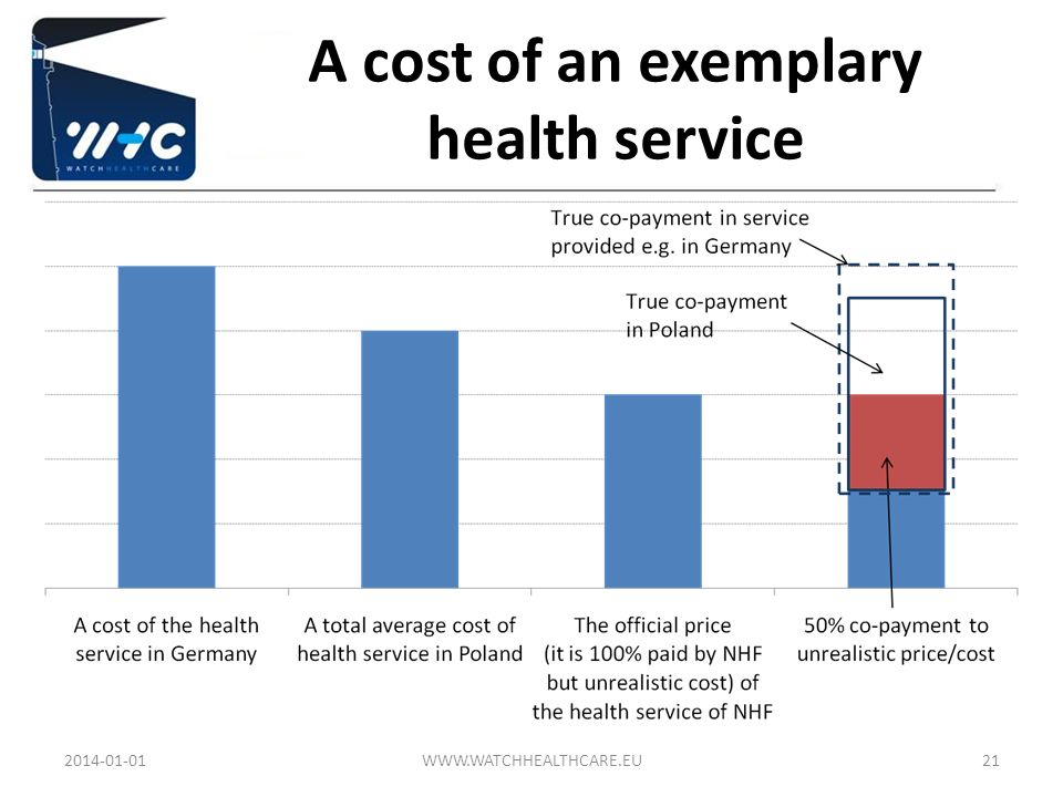 A cost of an exemplary health service 2014-01-01WWW.WATCHHEALTHCARE.EU21