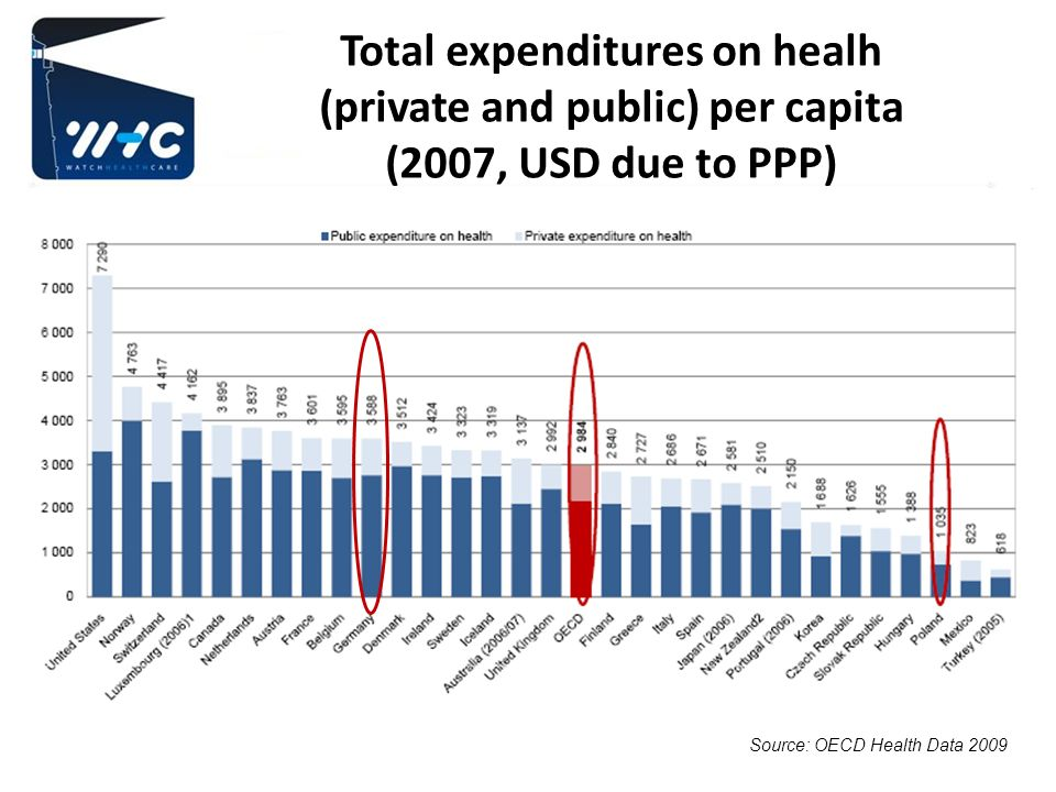 Private expenditure on health care Fees for medical examination Fees for drugs Additional health insurance (lisence fees) Medical subscriptions (co-payment) Bribes to get better or quicker access or any access at all 2014-01-01WWW.WATCHHEALTHCARE.EU14