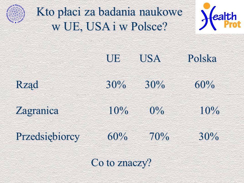 Kto płaci za badania naukowe w UE, USA i w Polsce? UE USA Polska UE USA Polska Rząd 30% 30% 60% Zagranica 10% 0% 10% Przedsiębiorcy 60% 70% 30% Co to