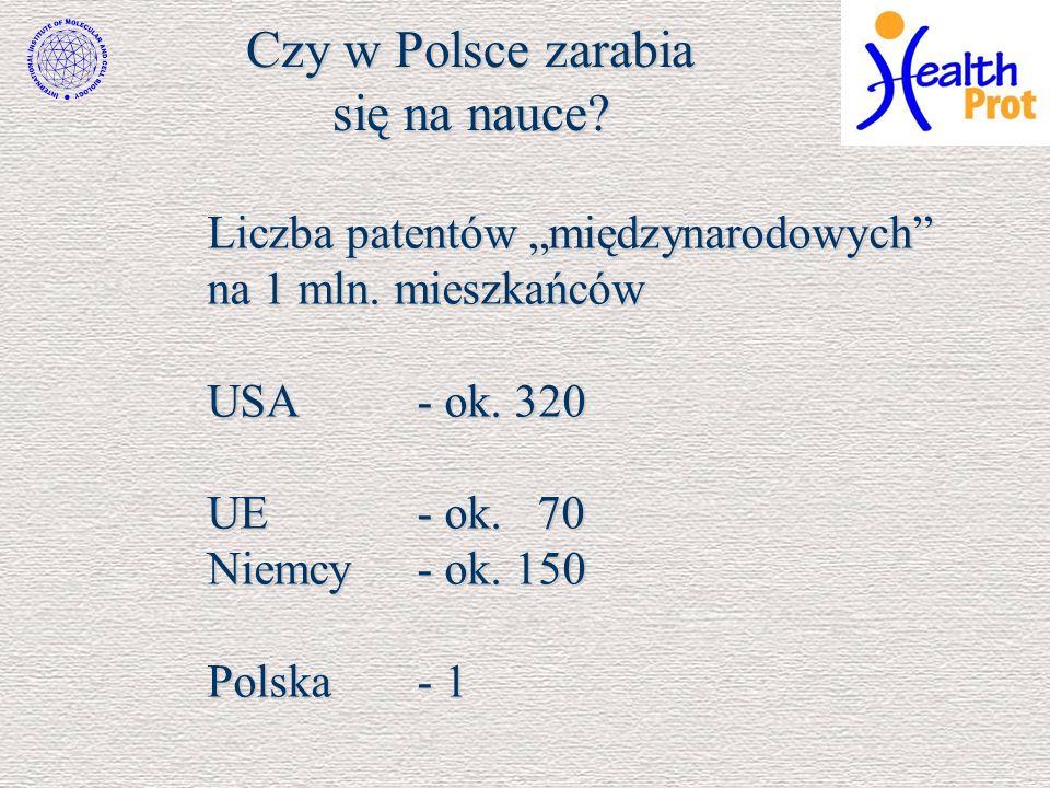 Czy w Polsce zarabia się na nauce? Liczba patentów międzynarodowych na 1 mln. mieszkańców USA- ok. 320 UE- ok. 70 Niemcy- ok. 150 Polska- 1