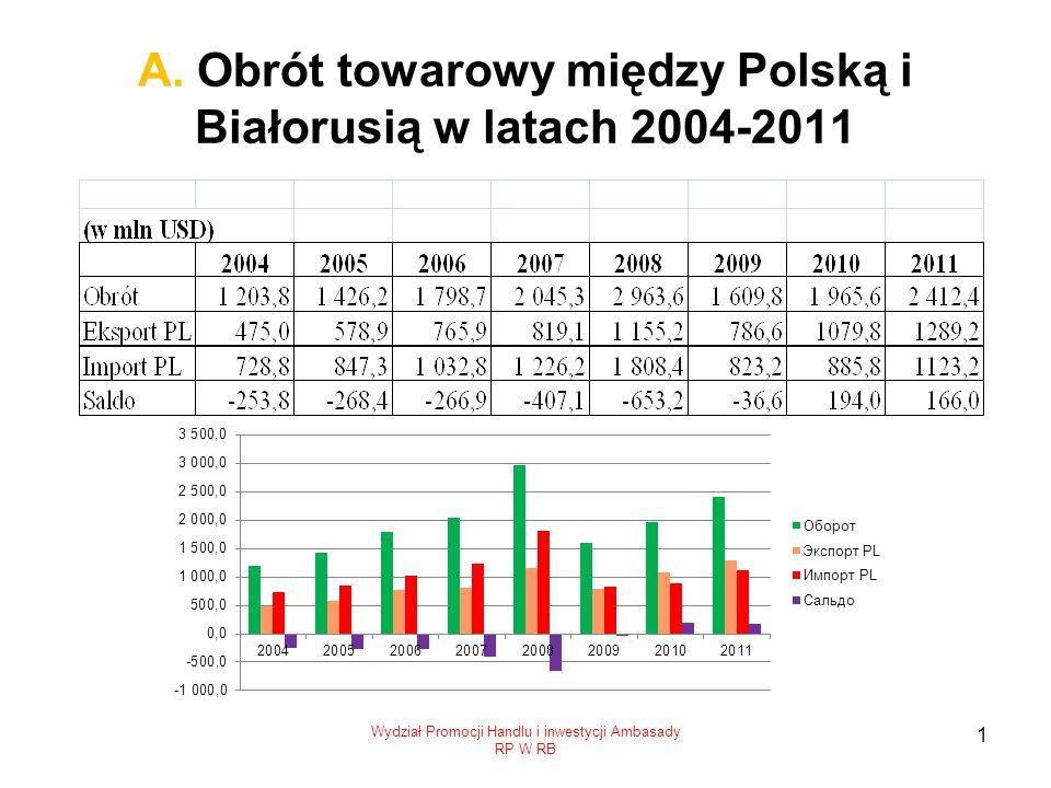 А. Obrót towarowy między Polską i Białorusią w latach 2004-2011 Wydział Promocji Handlu i inwestycji Ambasady RP W RB 1