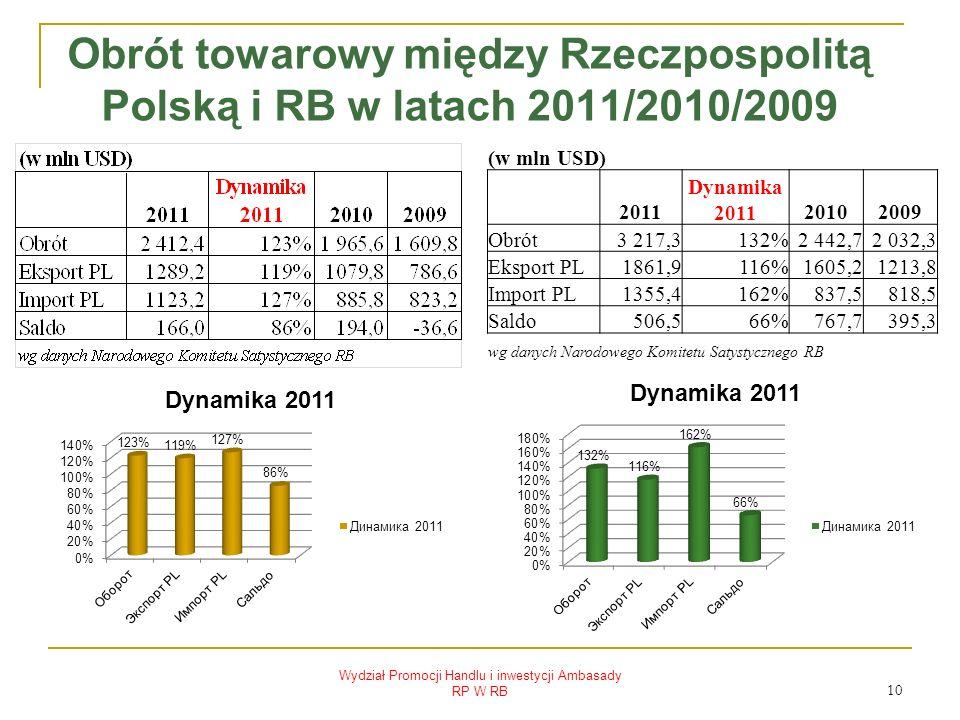 Obrót towarowy między Rzeczpospolitą Polską i RB w latach 2011/2010/2009 Wydział Promocji Handlu i inwestycji Ambasady RP W RB 10 (w mln USD) 2011 Dynamika 201120102009 Obrót3 217,3132%2 442,72 032,3 Eksport PL1861,9116%1605,21213,8 Import PL1355,4162%837,5818,5 Saldo506,566%767,7395,3 wg danych Narodowego Komitetu Satystycznego RB