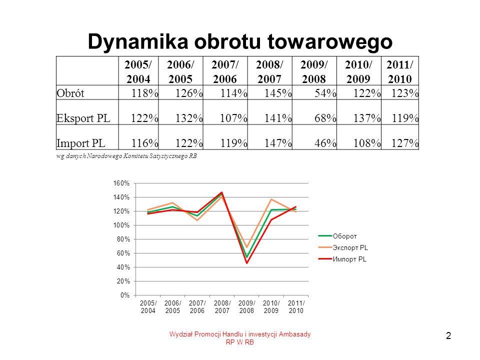 Dynamika obrotu towarowego Wydział Promocji Handlu i inwestycji Ambasady RP W RB 2 2005/ 2004 2006/ 2005 2007/ 2006 2008/ 2007 2009/ 2008 2010/ 2009 2011/ 2010 Obrót118%126%114%145%54%122%123% Eksport PL122%132%107%141%68%137%119% Import PL116%122%119%147%46%108%127% wg danych Narodowego Komitetu Satystycznego RB