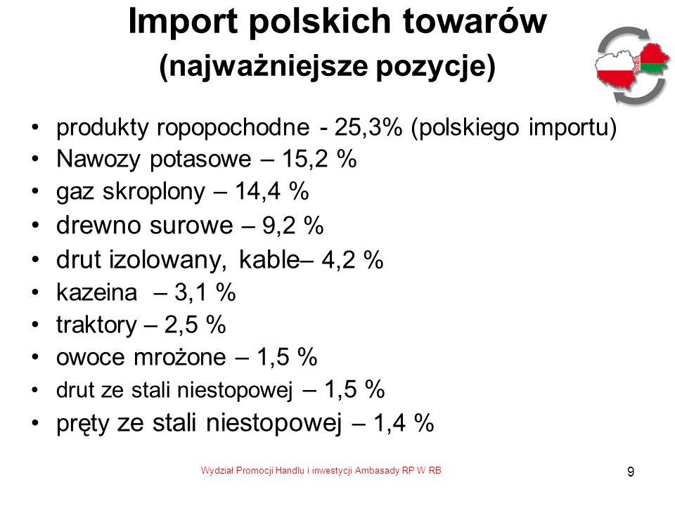 9 Import polskich towarów (najważniejsze pozycje) produkty ropopochodne - 25,3% (polskiego importu) Nawozy potasowe – 15,2 % gaz skroplony – 14,4 % drewno surowe – 9,2 % drut izolowany, kable – 4,2 % kazeina – 3,1 % traktory – 2,5 % owoce mrożone – 1,5 % drut ze stali niestopowej – 1,5 % pręty ze stali niestopowej – 1,4 %