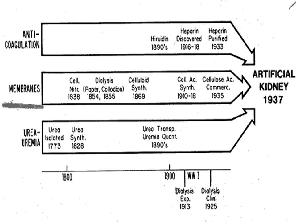 Hemodializa - dializator Warstwowy – sterylizowany formaliną, duża utrata krwi, trudna kontrola ultrafiltracji Zwojowy - duża utrata krwi, trudna kontrola ultrafiltracji