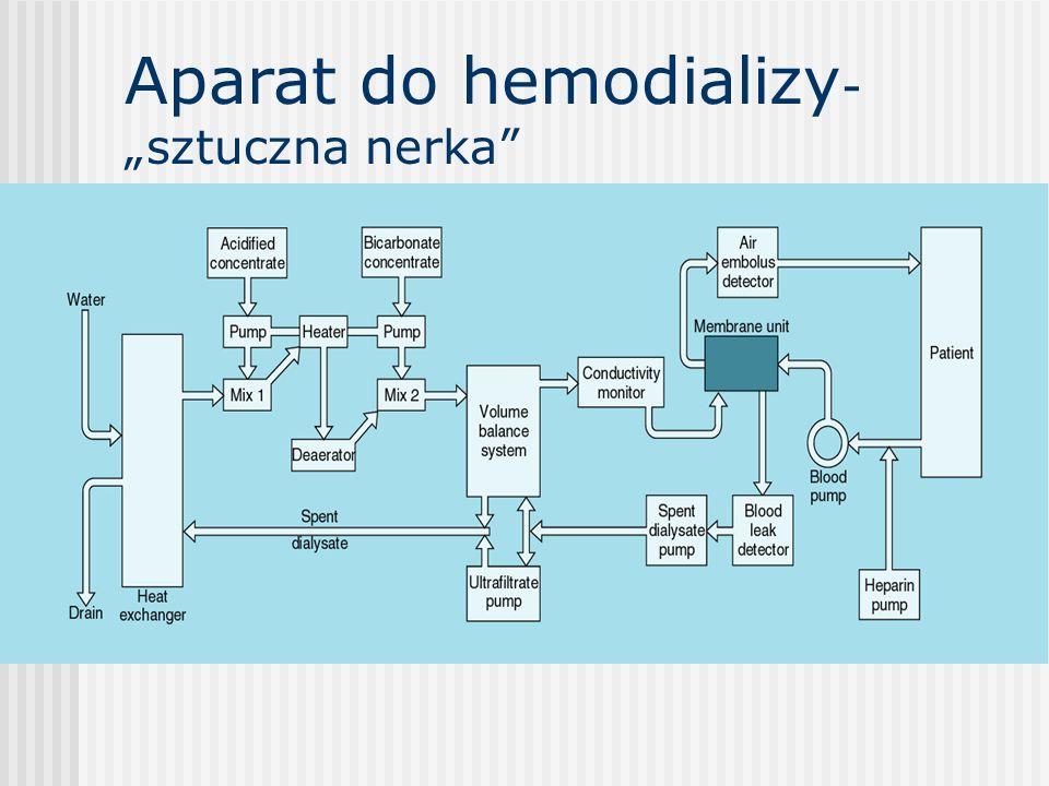Aparat do hemodializy - sztuczna nerka