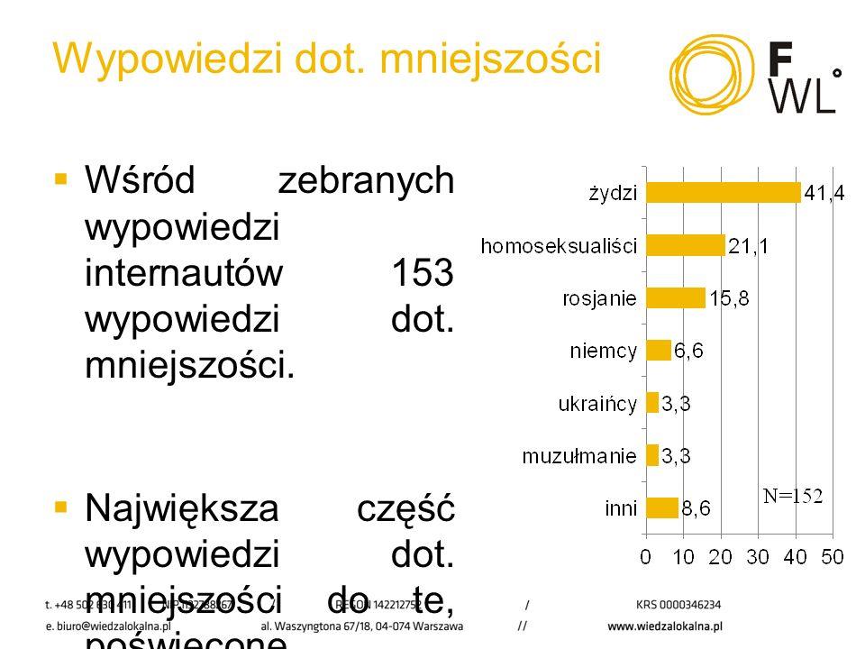 Natężenie języka wrogości i mowy nienawiści Niemal 40% wypowiedzi internautów dot.